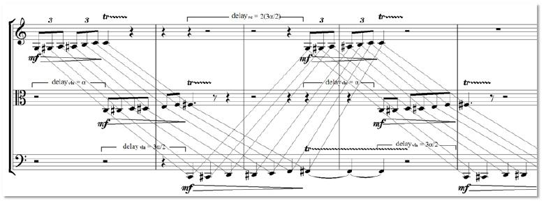 Cybernetic Score