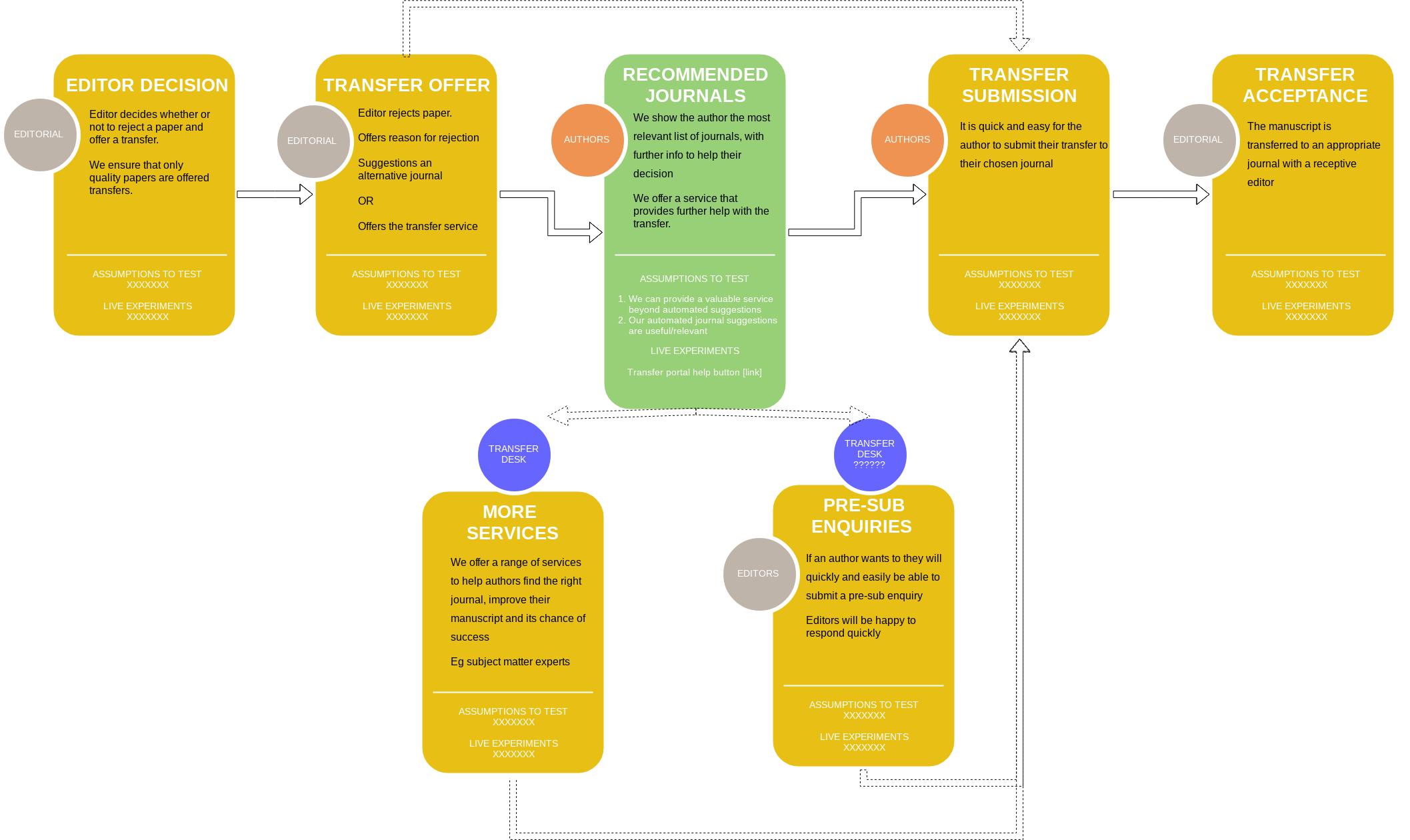 Springer Nature's Manuscript Transfers Service - Andrea