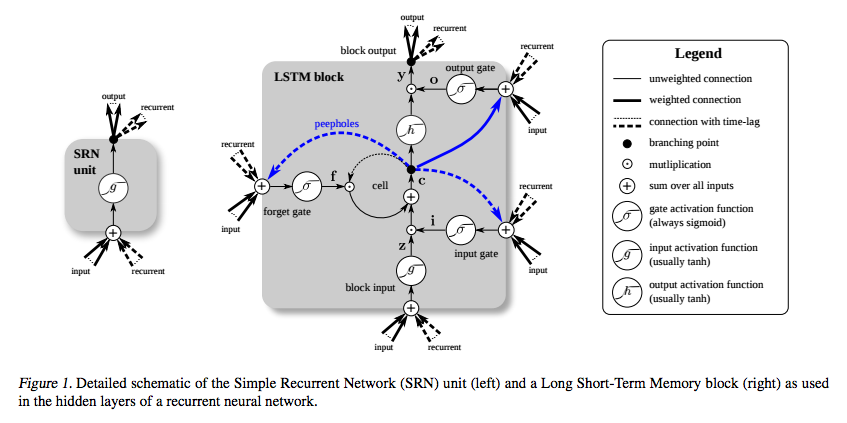 LTSM RNN