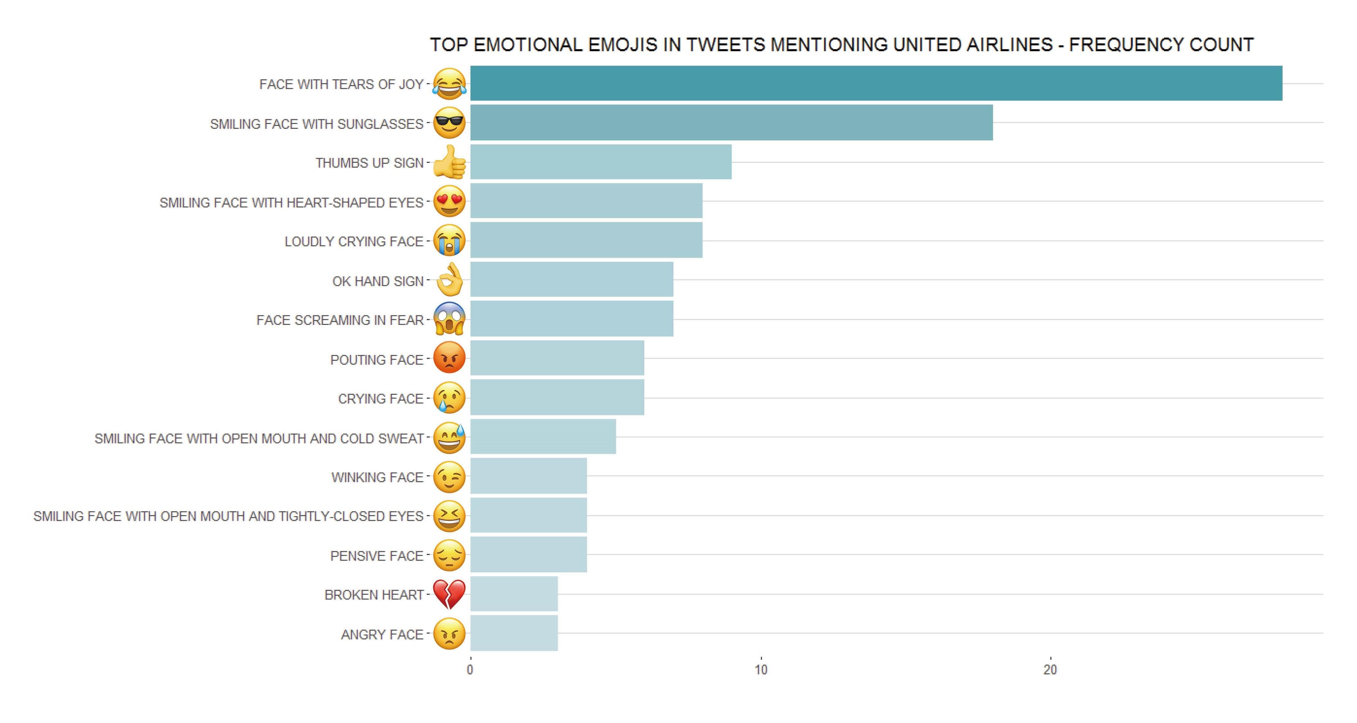 Sentiment and Emoji Analysis through Twitter API: American